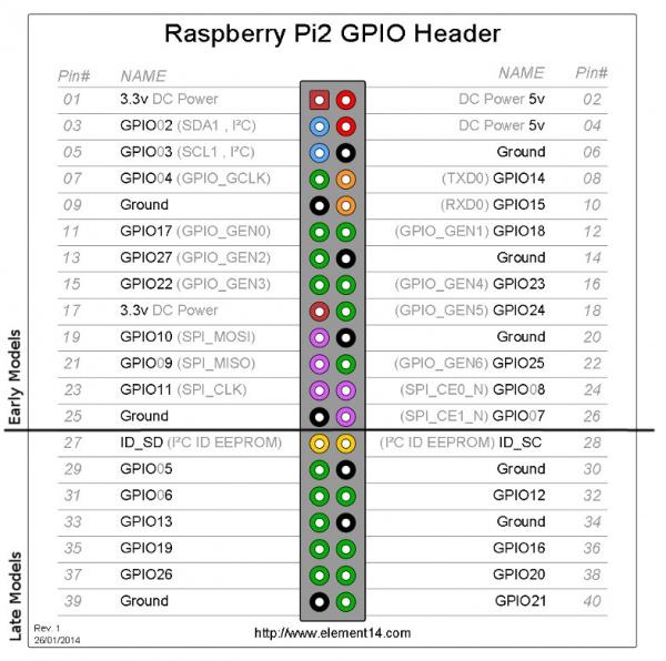 raspberry pi gpio gizmo workshop rh starignus github io  wiringpi gpio pin numbering tables